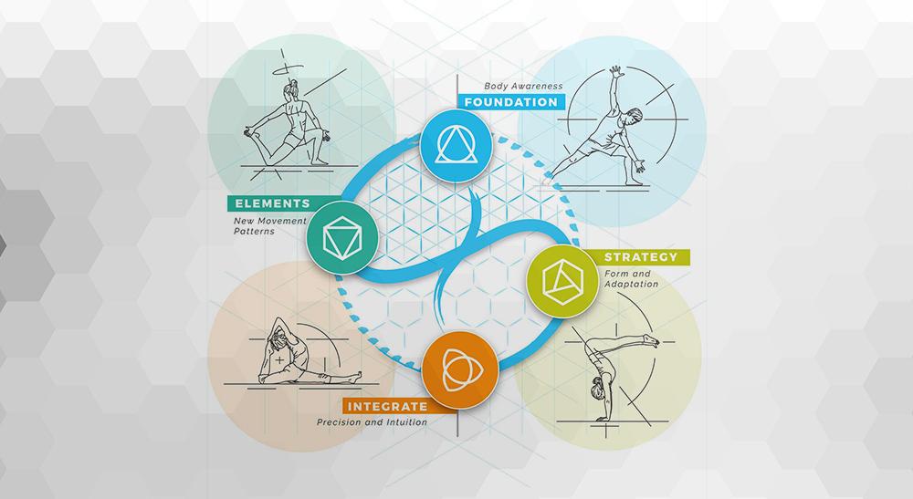 Baseworksの循環型練習の原則